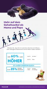 Eltern-Gehalt-Infografik